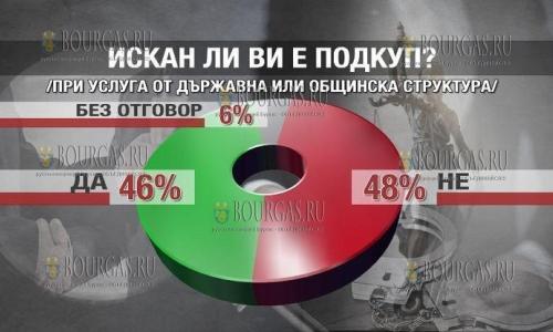 Коррупция в Болгарии — скорее есть, чем нет