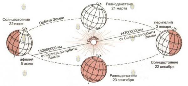 В Болгарию приближается астрономическое лето